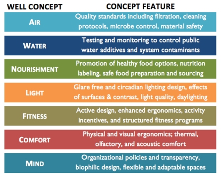 well-concept-chart